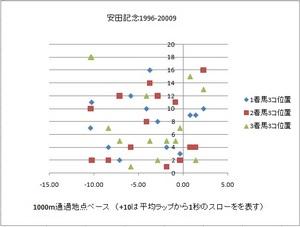 100603_yasuda_pace_position.jpg