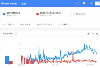 200711_google_trends_gangstalking.png